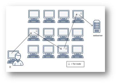 Zo werkt Tor