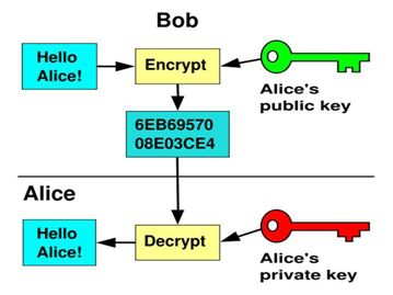 encryptie Bob & Alice
